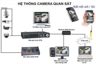 Gia đình nên lắp đặt camera giám sát nào hợp lý