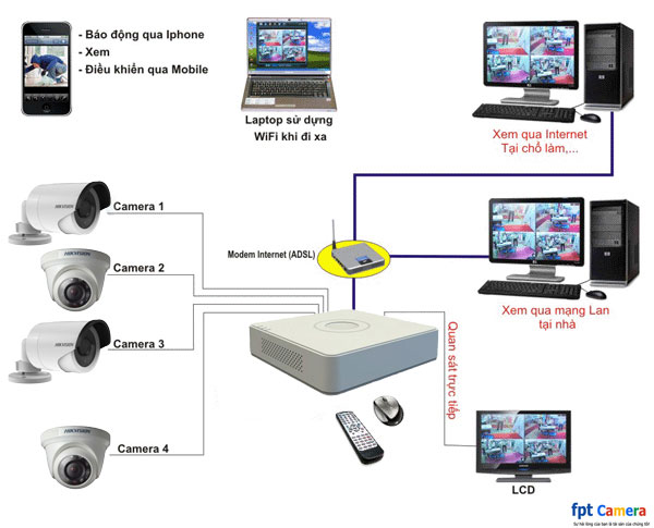 so-do-giai-phap-camera-hikvision